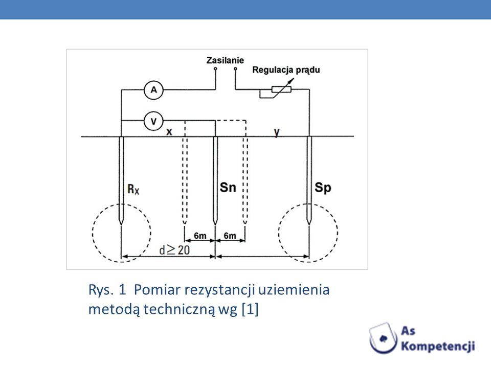 Rys. 1 Pomiar rezystancji uziemienia metodą techniczną wg [1]